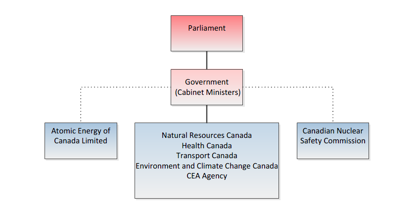 Government departments and agencies responsible for the management of radioactive waste in Canada