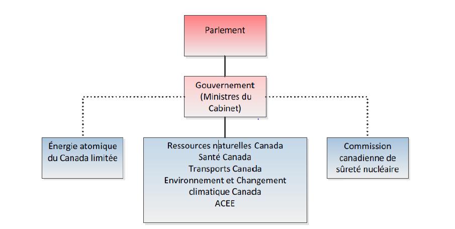Ministères et organismes gouvernementaux responsables de la gestion des déchets radioactifs au Canada