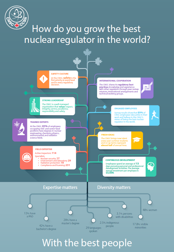 Blueprint 2020 progress reports canadian nuclear safety commission how do you grow the best nuclear regulator in the world malvernweather Images