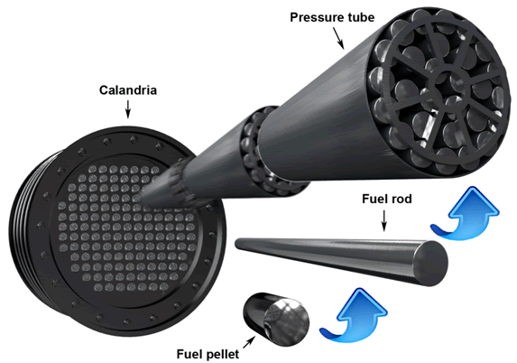 The image shows different layers of radiation containment, which include the fuel pellet, fuel rod and pressure tube.