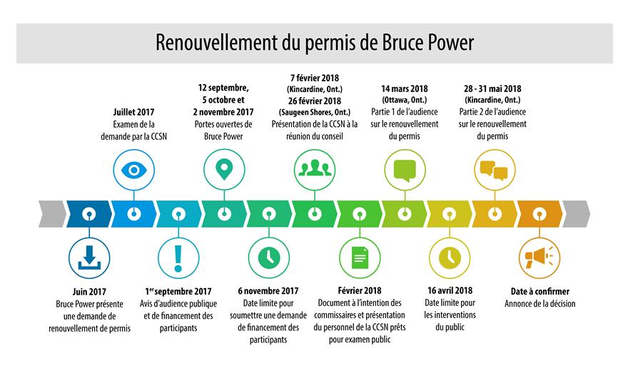La chronologie démontre les dates d'activités pour le renouvellement du permis de Bruce Power.  Juin 2017 Bruce Power présente une demande de renouvellement de permis.  Juillet 2017 Examen de la demande par la CCSN. Le 1er septembre 2017 Avis d'audience publique et de financement des participants  12 septembre 2017, 5 octobre 2017, 2 novembre 2017 Portes ouvertes de Bruce Power. Le 6 novembre 2017 Date limite pour soumettre une demande de financement des participants. 31 janvier 2018 (Kincardine, Ont.), 1er février 2018 CCSN 101. Février 2018 Document à l'intention des commissaires et présentation du personnel de la CCSN prêts pour examen public. Le 14 mars 2018 (Ottawa, Ont.) Partie 1 de l'audience sur le renouvellement du permis  Le 16 avril 2018 Date limite pour les interventions du publique  30 et 31 mai 2018 (Kincardine, Ont.) Partie 2 de l'audience sur le renouvellement du permis  Date à confirmer Annonce de la décision