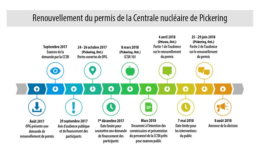 La chronologie démontre les dates d'activités pour le renouvellement du permis de la Centrale nucléaire de Pickering