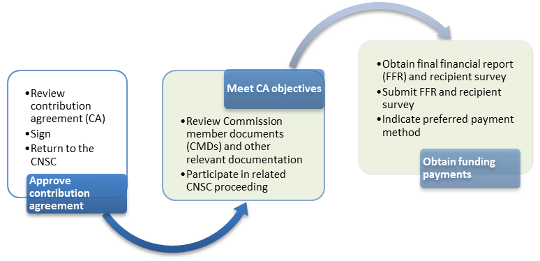 This is a diagram highlighting the final two steps in CNSC's PFP funding award process.