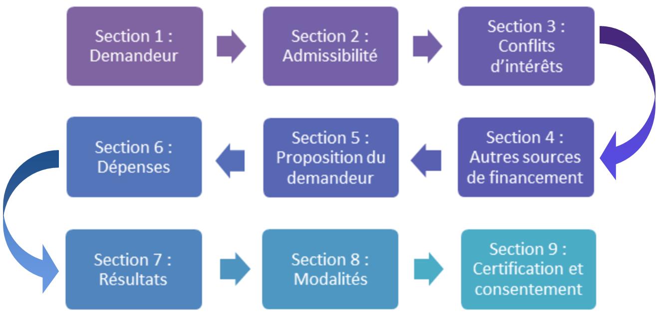 Une image des 9 étapes necessaire pour soumettre un formulaire de demande d'aide financière du PFP.