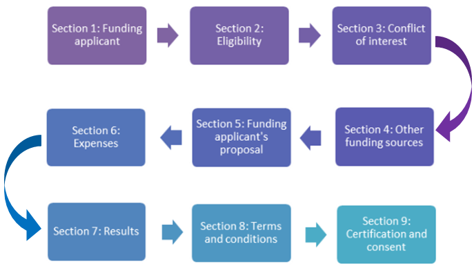 This graphic illustrates the 9 sections in the PFP application form.