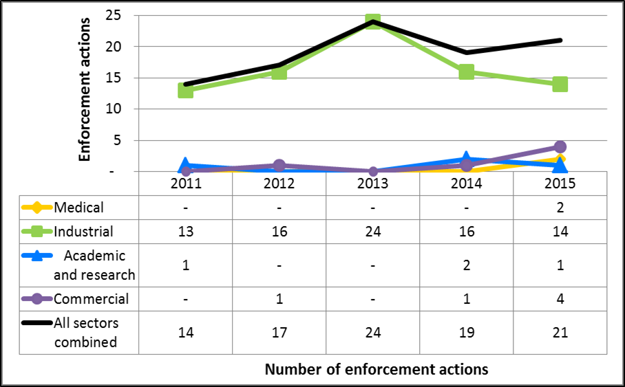 Figure 10: CNSC enforcement actions  from 2011 to 2015, sector-to-sector comparison