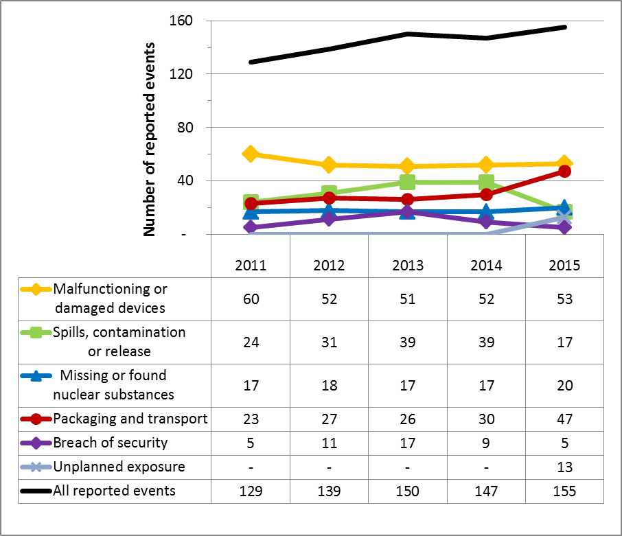 Figure 11: Reported events from 2011 to 2015, all sectors combined