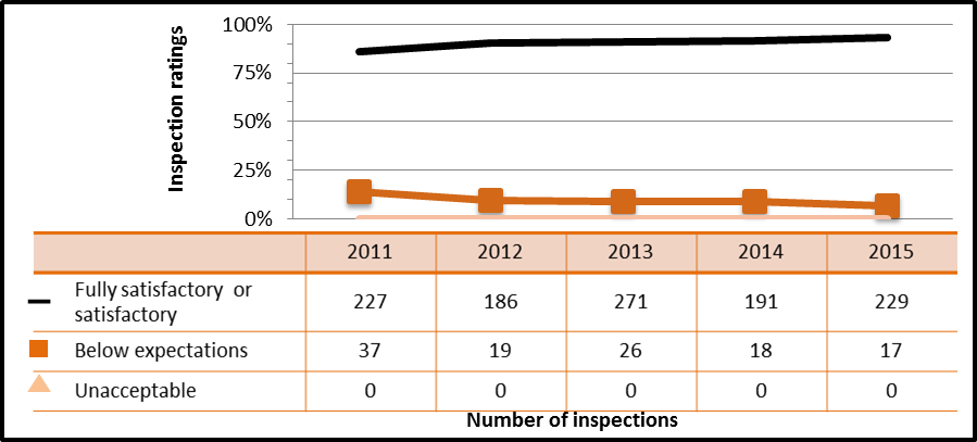 Figure 19: Medical sector performance – details of operating performance inspection ratings, 2011–15