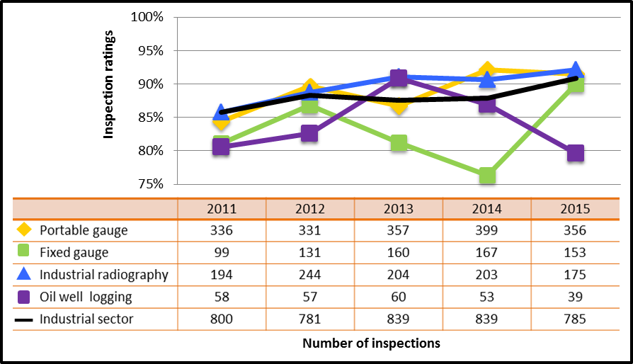 Figure 27: Industrial sector performance comparison with highlighted subsectors – inspection ratings meeting or exceeding expectations of operating performance, 2011–15