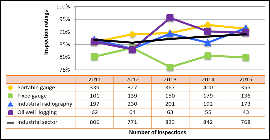 Figure 28: Industrial sector performance comparison with highlighted subsectors – inspection ratings meeting or exceeding expectations of operating performance, 2011–15