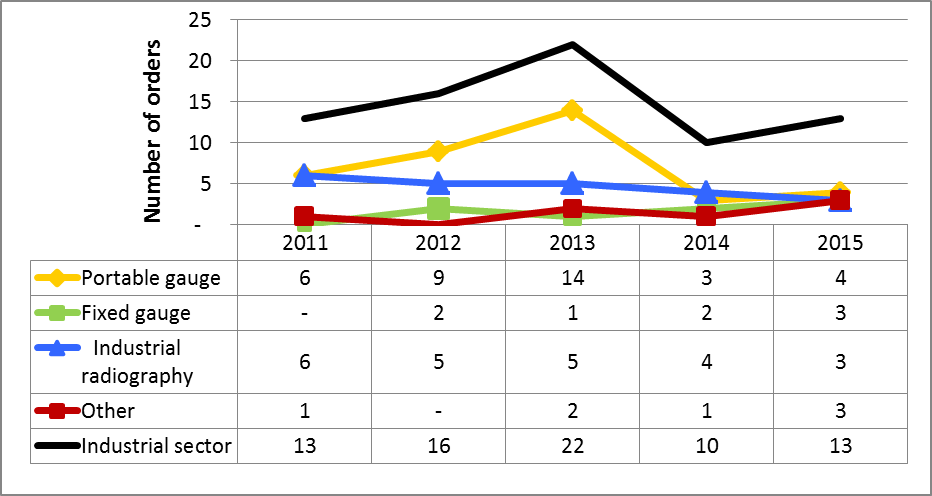 Figure 30: Summary of orders in the industrial sector, 2011–15