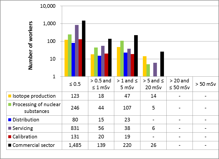 Figure 39: Commercial sector performance comparison with select subsectors – effective doses to NEWs in 2015