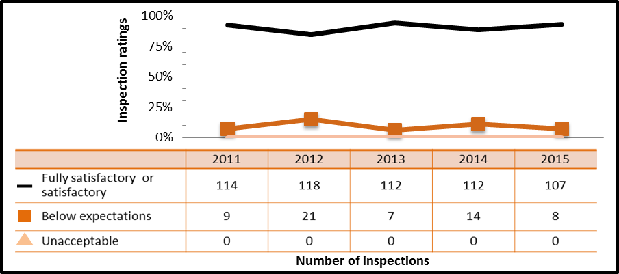 Figure 43: Commercial sector performance – inspection ratings of operating performance, 2011–15