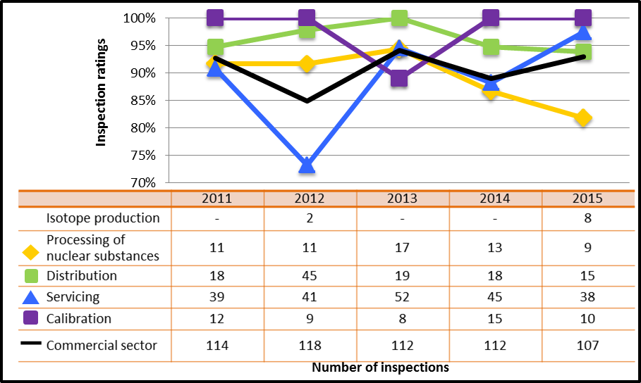 Figure 44: Commercial sector performance comparison with highlighted subsectors – inspection ratings meeting or exceeding expectations of operating performance, 2011–15