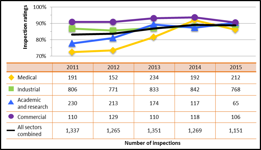 Figure 9: Sector-to-sector comparison of inspection ratings meeting or exceeding expectations for radiation protection, 2011–15