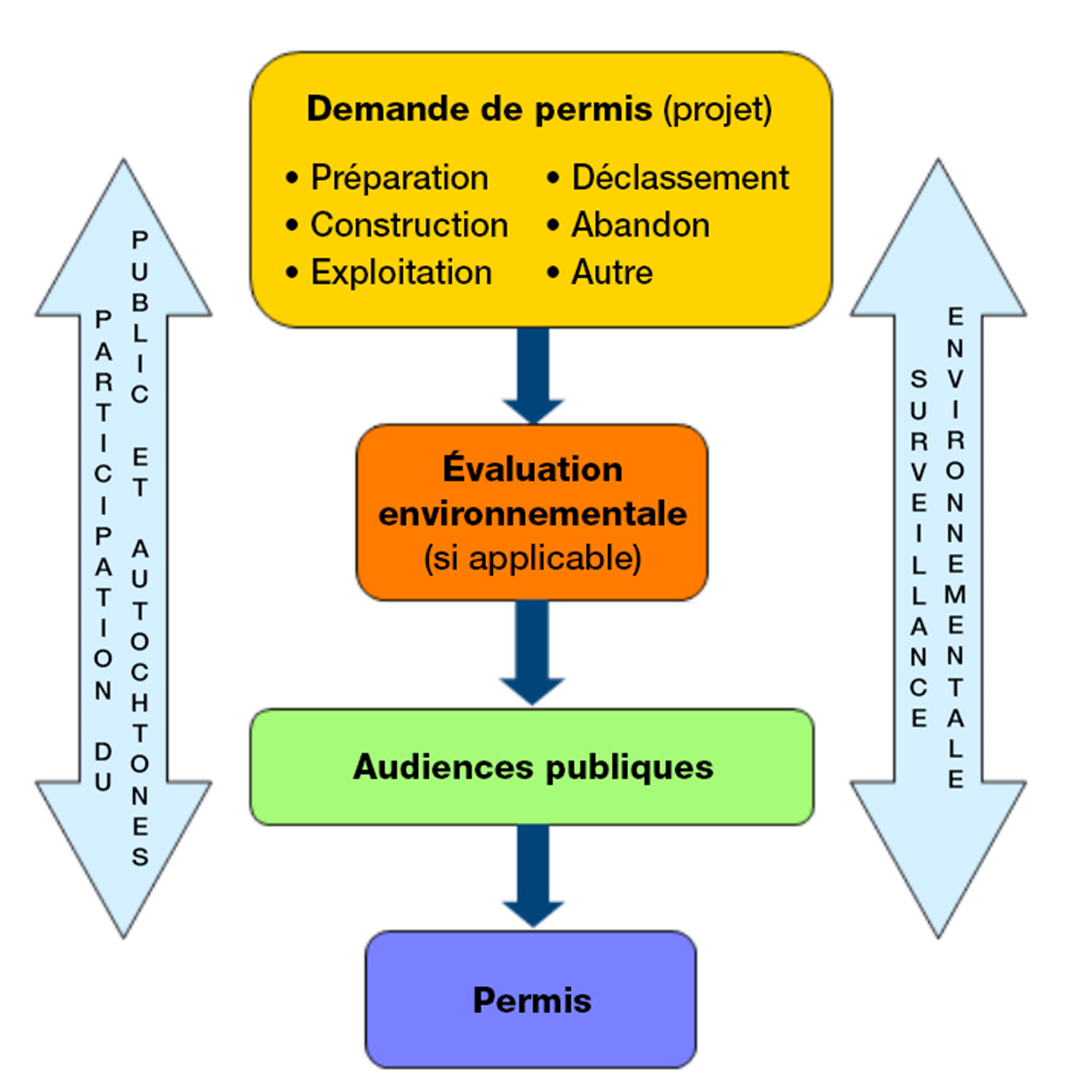 Le processus d'autorisation et d'évaluation environnementale permettent la participation du public