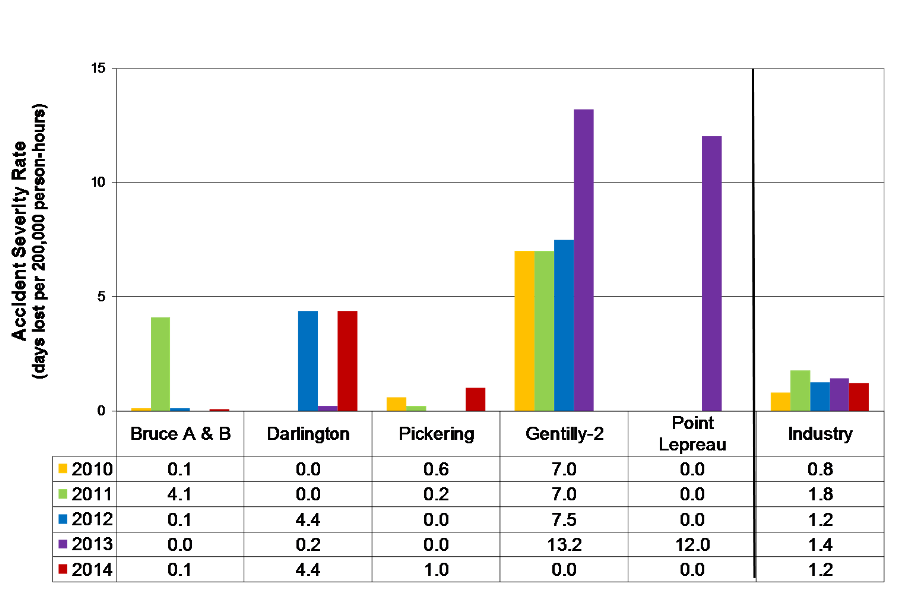 Bar Chart displaying the five-year trend in the Accident Severity Rate (days lost per 200,000 person-hours) by stations and industry from 2010 to 2014