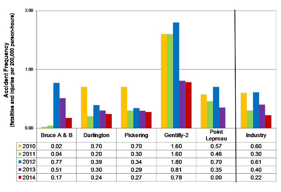 Bar Chart displaying the five-year trend in the Accident Frequency (fatalities and injuries per 200,000 person-hours) by stations and industry from 2010 to 2014