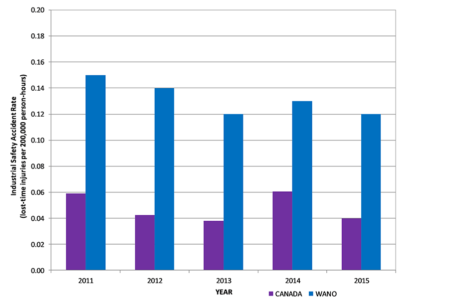 Bar chart displaying Trend of international safety accident rate compared to WANO values, 2011–15