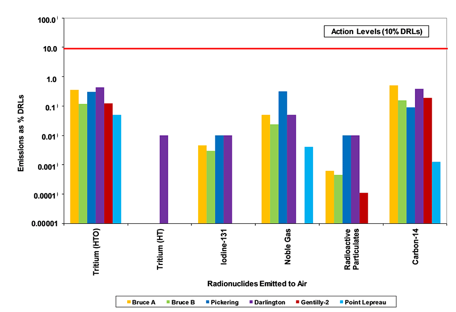 Bar Chart displaying Emissions as %DRLs by Radionuclides Emitted to Air in 2015. Note: Action Levels are 10% of the Derived Release Limits