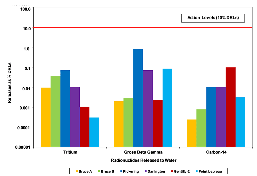 Bar Chart displaying Releases as %DRLs by Radionuclides Released to Water in 2015. Note: Action Levels are 10% of the Derived Release Limits