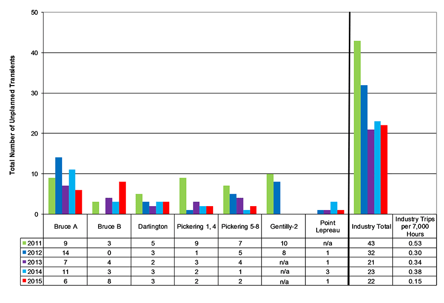 Bar chart displaying total number of unplanned transients for stations and industry 2011-15.