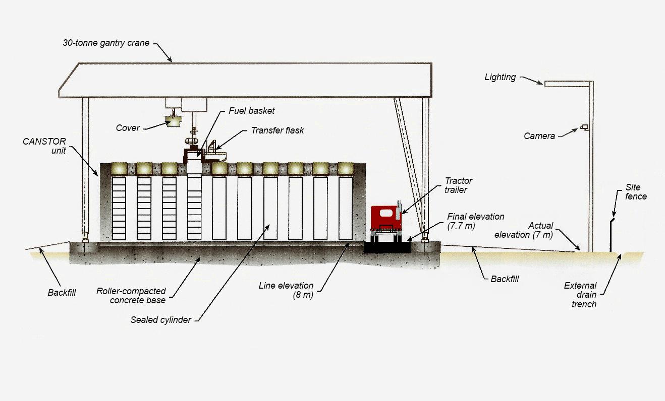 Photo of the fuel basket (bundle) transfer mechanism