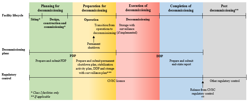 Phases of decommissioning