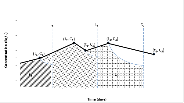 REGDOC-2 7 2, Dosimetry, Volume I: Ascertaining Occupational