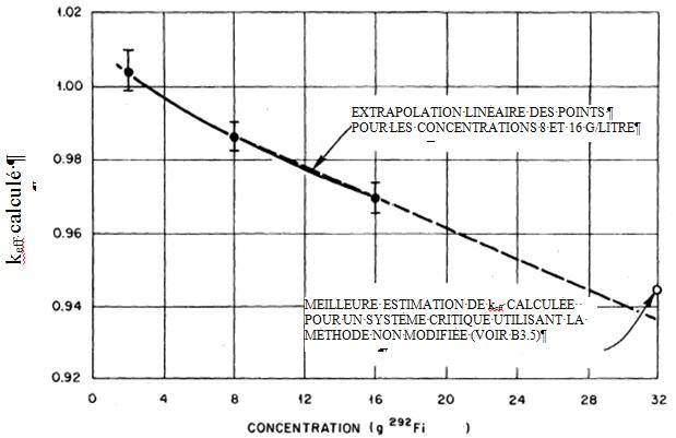 k<sub>eff</sub> calculé en fonction de la masse volumique du <sup>292</sup>Fi pour des systèmes critiques expérimentaux