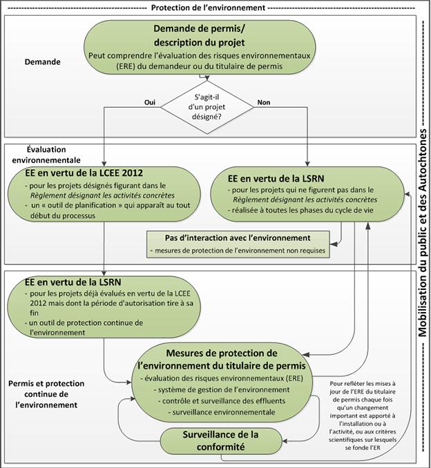 Diagramme de flux illustrant le processus d'évaluations environnementales de la CCSN