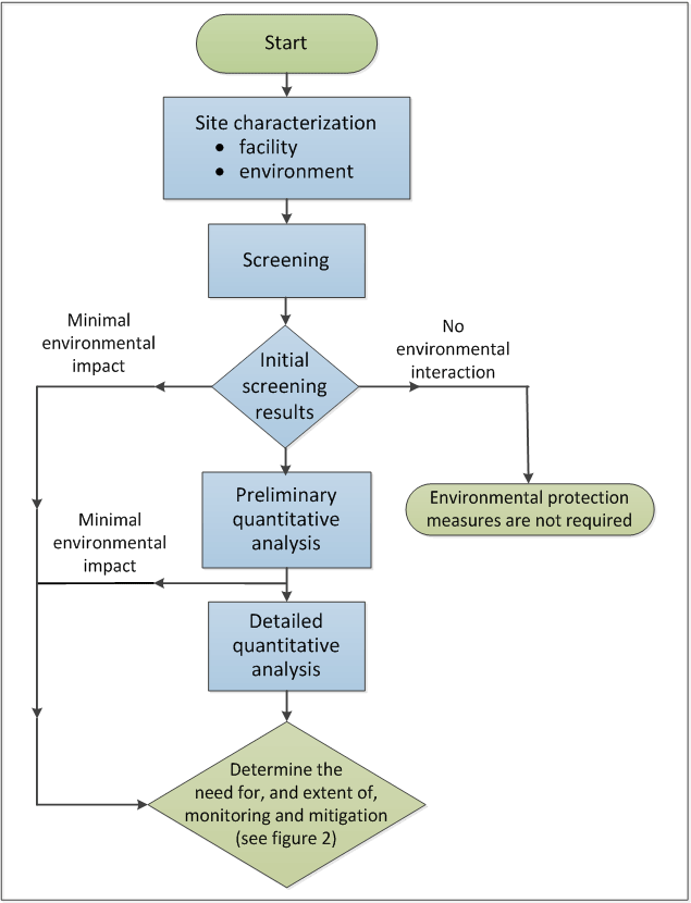 Flow chart illustrating the environmental risk assessment process