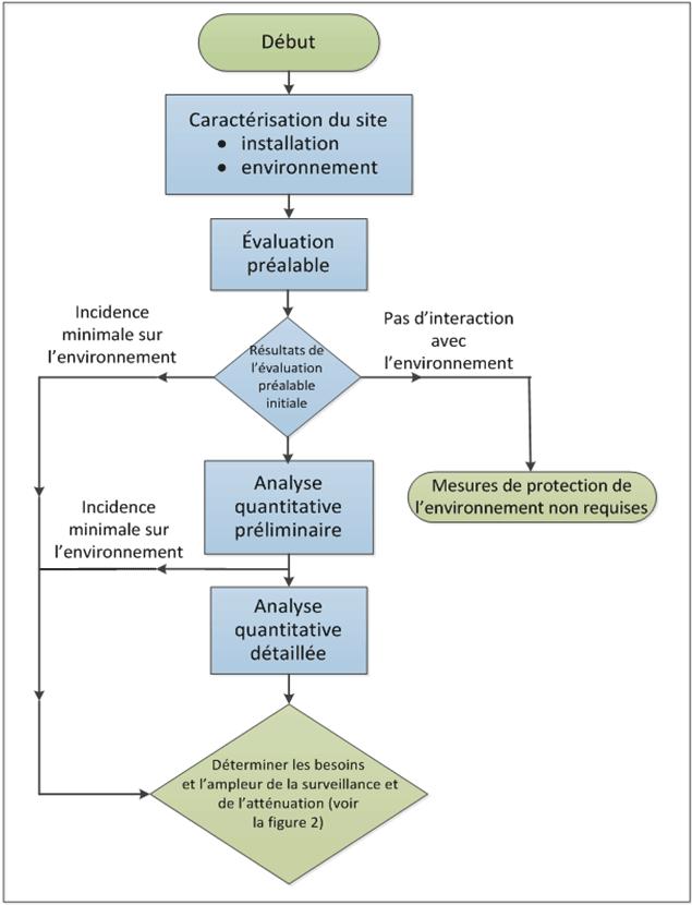 Diagramme de flux illustrant le processus d'évaluation des risques environnementaux