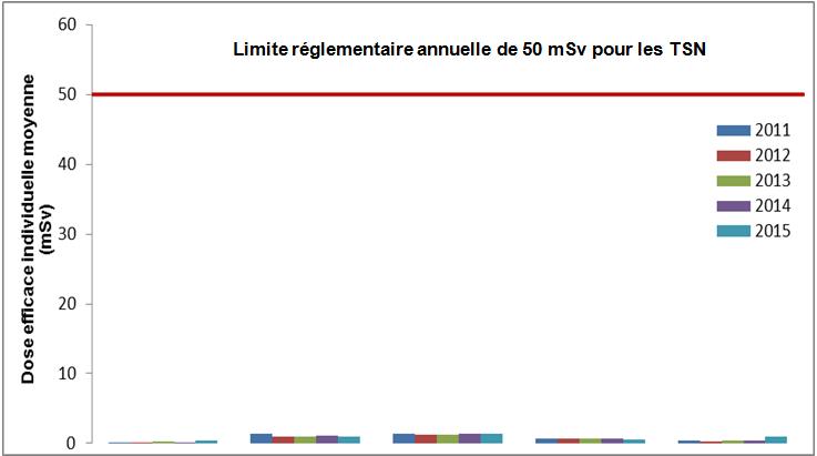 Limite réglementaire annuelle de 50 mSv pour les TSN