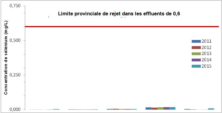 Limite provinciale de rejet dans les effluents de 0,6