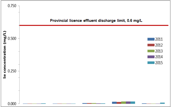 Provincial licence effluent discharge limit, 0.6 mg/L