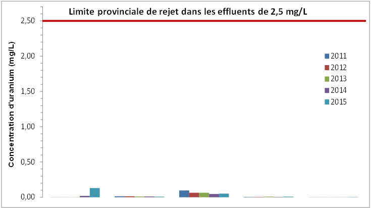 Limite provinciale de rejet dans les effluents de 2,5 mg/L