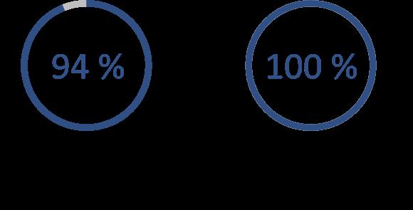 Les images indiquent que 94 % des RRP croient que les travailleurs comprennent les objectifs du programme de radioprotection et que 100 % des travailleurs croient qu'ils ont une solide compréhension des objectifs du programme de radioprotection.