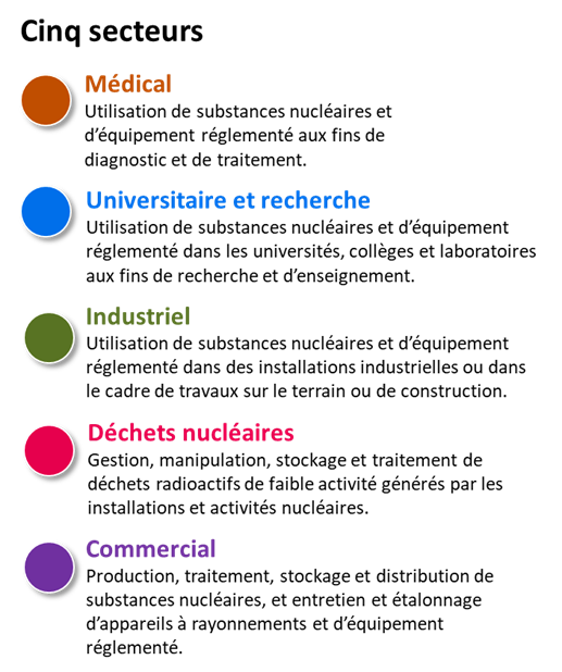 Cinq secteurs des substances nucléaires et appareils à rayonnement