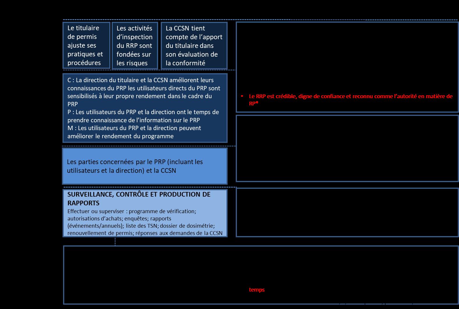 Trajectoire de surveillance, de contrôle et de production de rapports