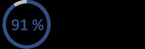 L'image indique que 91 % des RRP jugent que leur relation avec la CCSN favorise des communications ouvertes et le règlement efficace des cas de non-conformité.