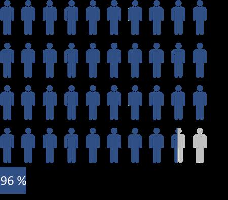 L'image indique que 96 % des RRP croient avoir réussi à instaurer des pratiques de radioprotection efficaces.