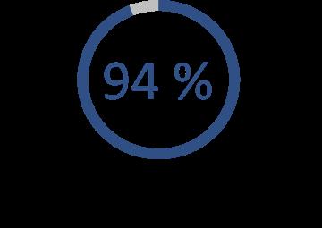 L'image indique que 94 % des travailleurs croient qu'ils adoptent des pratiques de radioprotection efficaces parce qu'ils ont suivi une formation.