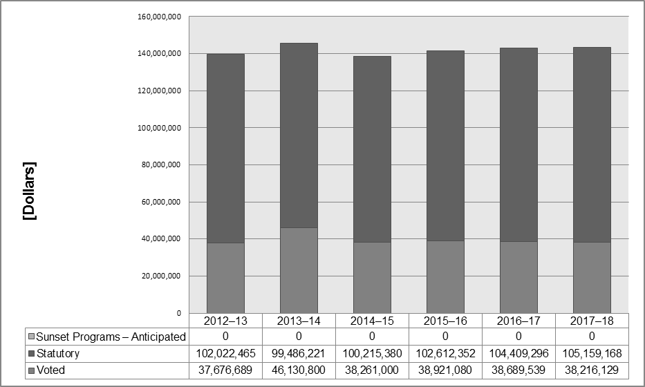 This is a bar graph showing planned spending for six fiscal years (FY 2012—13 to FY 2017–18). The overall spending plans are all approximately $140 million and indicate no significant changes in resource requirements.