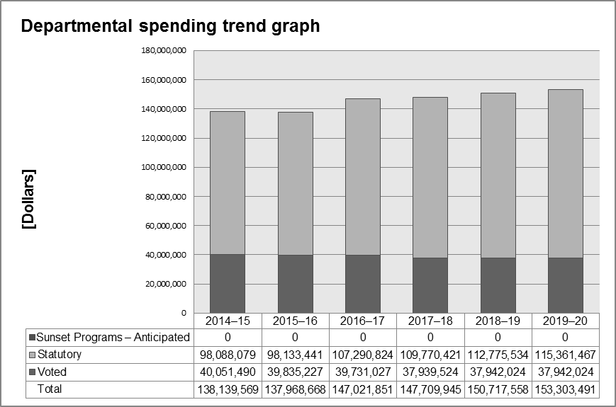 This is a bar graph showing planned spending for six fiscal years (FY 2012—13 to FY 2017–18). The overall spending plans are all approximately $145 million and indicate no significant changes in resource requirements.