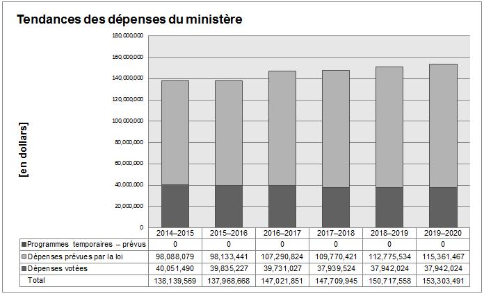 Ceci est un graphique à barres montrant les dépenses prévues pour six exercices (exercice 2014-13 à l'exercice 2019-2020). Les plans de dépenses globales sont d'environ 153 Millons de dollars.