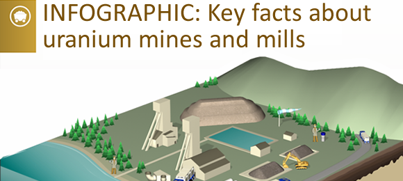 Canada's Uranium Mines and Mills in 2013