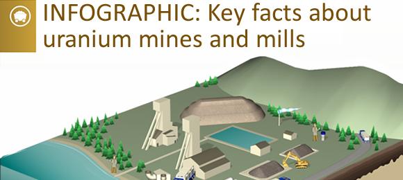 Canada's Uranium Mines and Mills in 2013