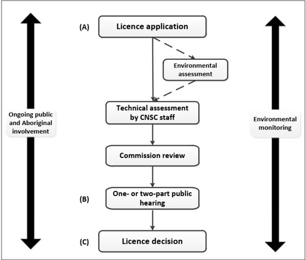 A diagram showing the process for obtaining an NPP license, beginning with a licence application followed by an environmental assessment, a technical assessment by CNSC staff, a Commission review, a public hearing and the final licence decision.