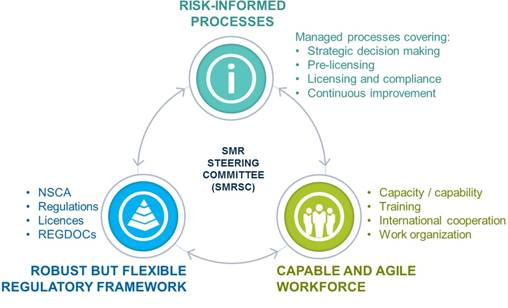 A diagram showing the regulatory readiness for SMRs. This diagram shows that there is a robust, but flexible regulatory framework, a capable and agile workforce who use risk-informed processes to make decisions.